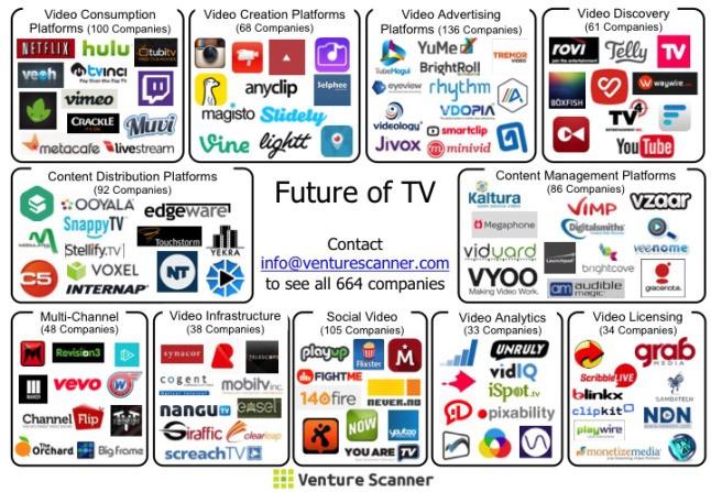 top online video company list – Venture Scanner Insights