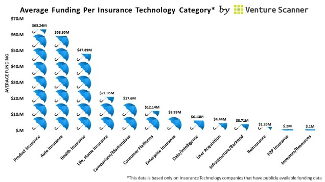 Insurance Tech Average Funding (no cta)