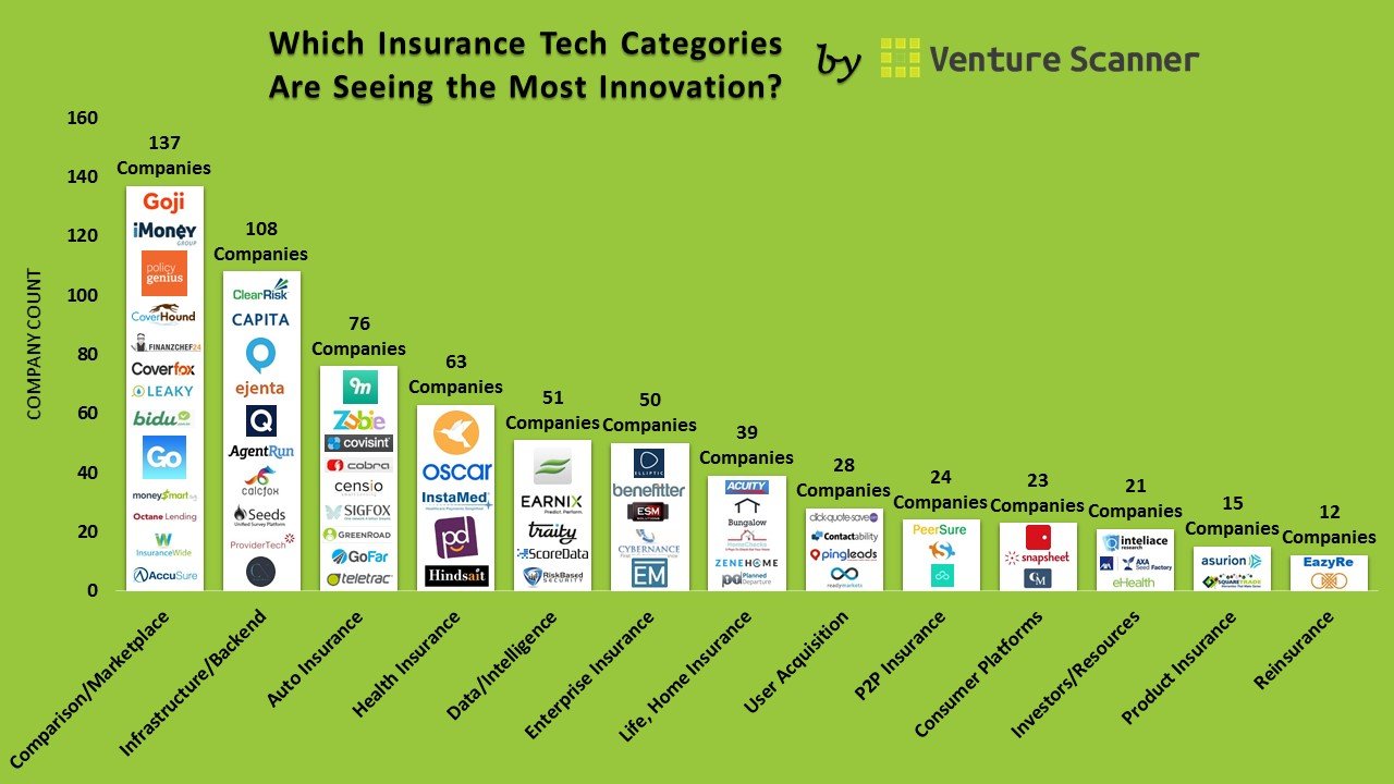 insurance companies technology company tech insurtech category state count graph bar number visuals ten medium per which