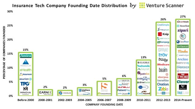 Insurance Tech Founding Dates (no cta)