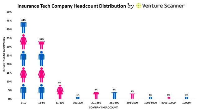 Insurance Tech headcount graph (no cta)