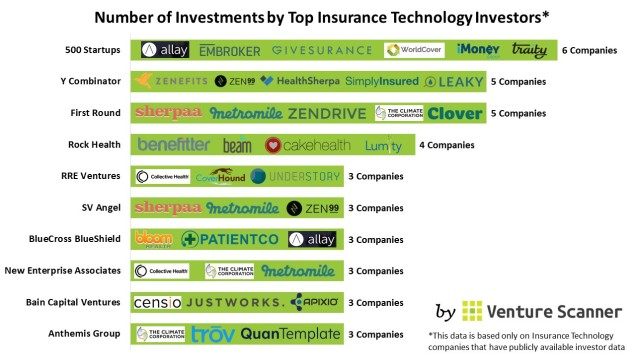 Insurance Tech investor count (no cta)