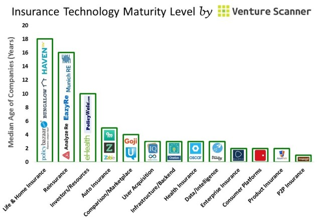 Insurance Tech Median Age (no cta)
