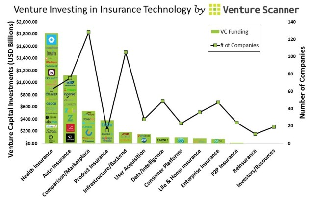 Insurance Tech VC Investing Graph (no cta)