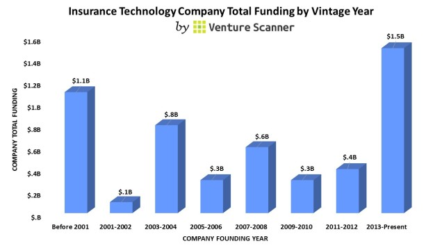 Insurance Tech Vintage Year (no cta)