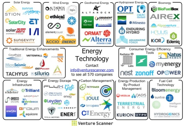 Energy Technology Visual Map
