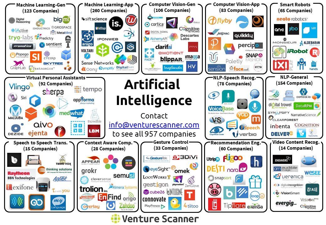Artificial Intelligence Categories Venture Scanner Insights