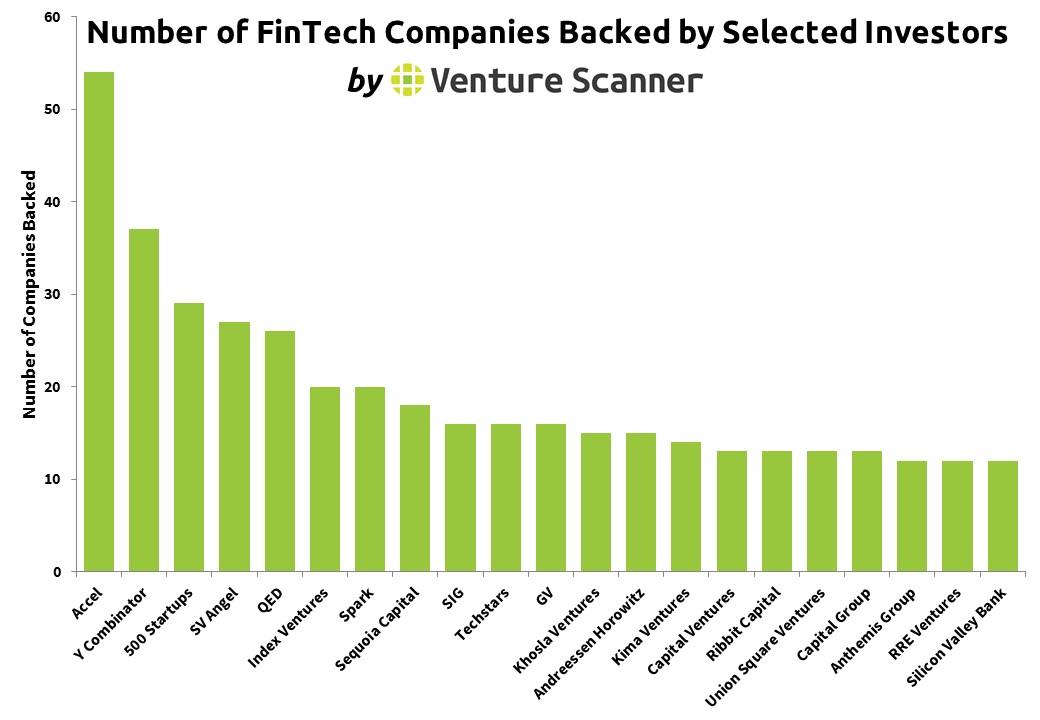 fintech companies – Venture Scanner Insights