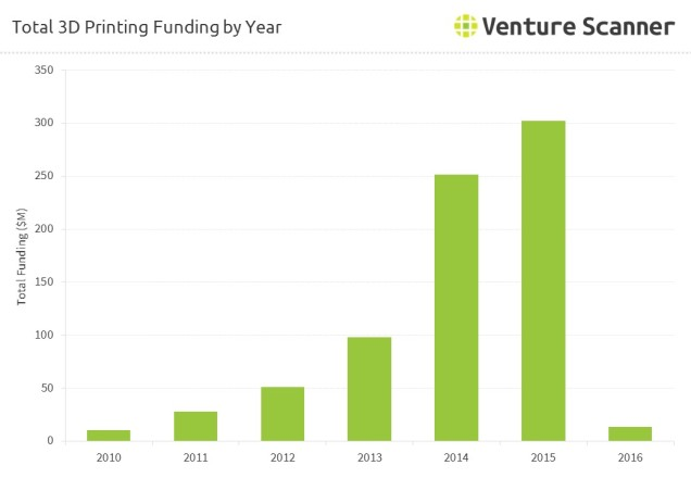 3D Printing Funding Over Time