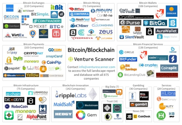 Blockchain Market Overview Map