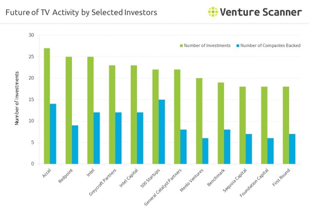 Future of TV Activity by Selected Investors