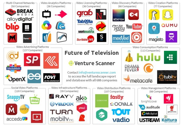 Future of TV (Online Video) Map