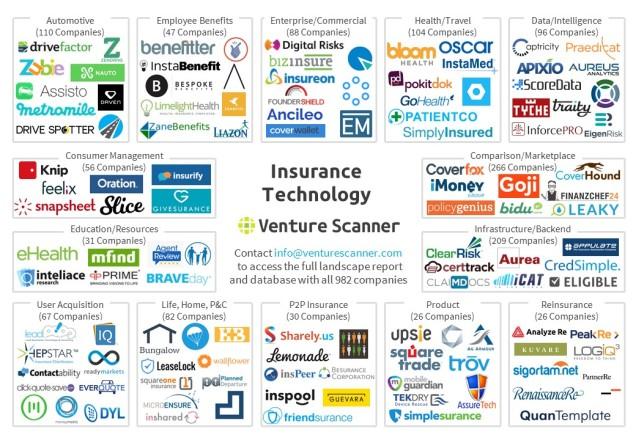 Insurance Technology Sector Map