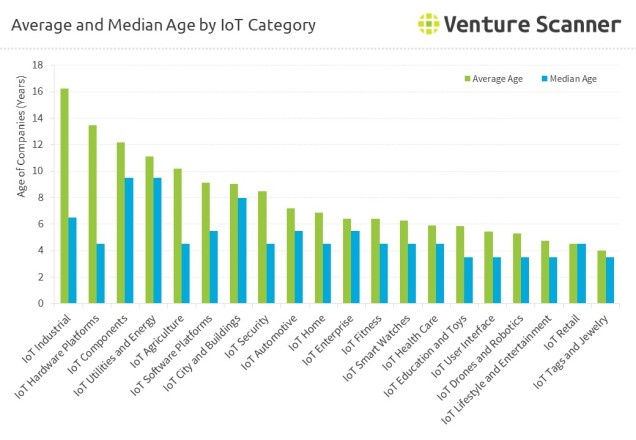 Average and Median Age by IoT Category