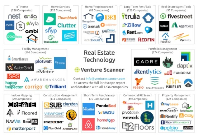 Real Estate Technology Market Overview Map
