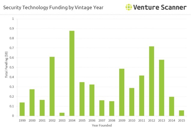 Security Technology Funding by Vintage Year