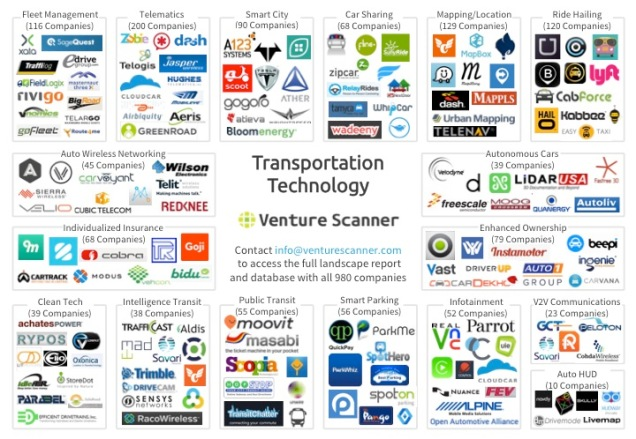 Transportation Technology Market Overview Map