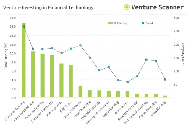 Venture Investing in Financial Technology