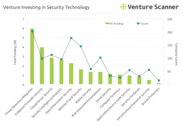 Venture Investing in Security Technology