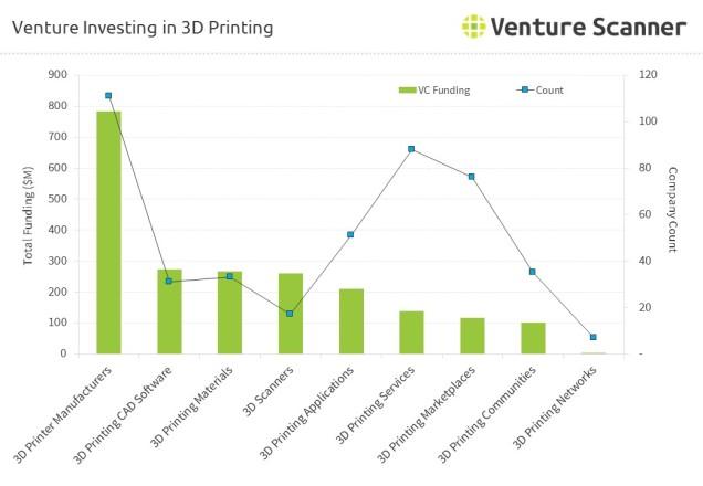 3d-printing-venture-investing