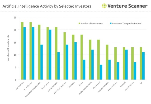 Artificial Intelligence Activity by Selected Investors