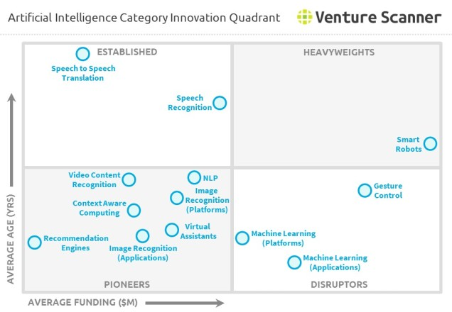 Artificial Intelligence Category Innovation Quadrant