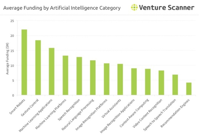 Artificial Intelligence Average Funding