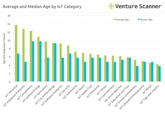 average-iot-startup-age