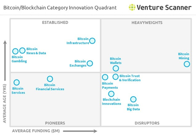 Bitcoin/Blockchain Category Innovation Quadrant