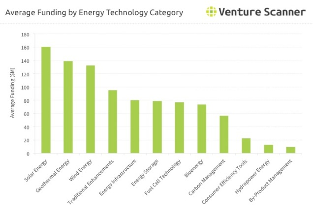 Energy Technology Average Funding by Category