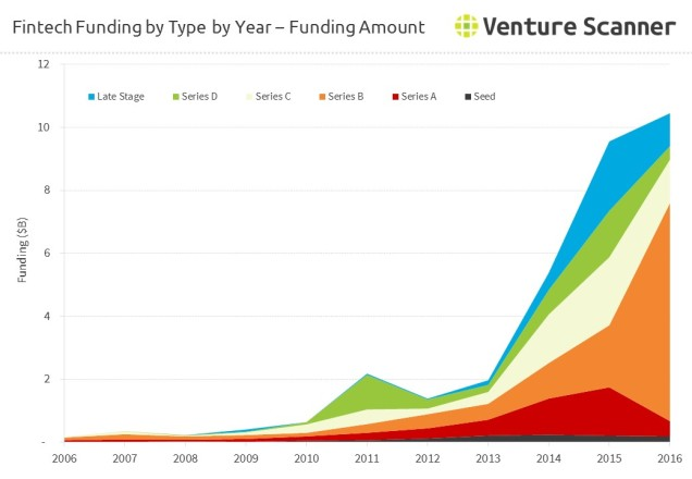 fintech-funding-by-type-amount