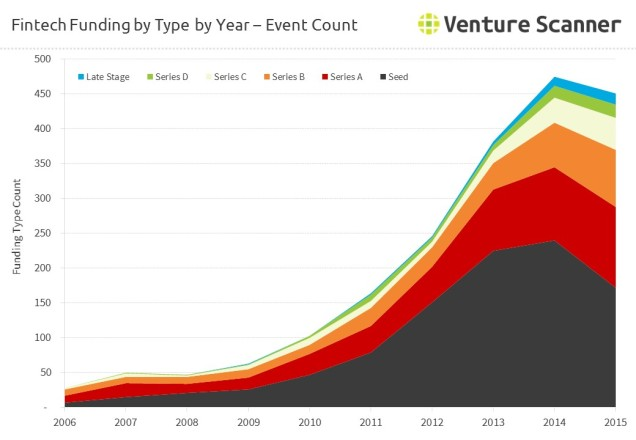 FinTech Funding by Type by Year - Event Count