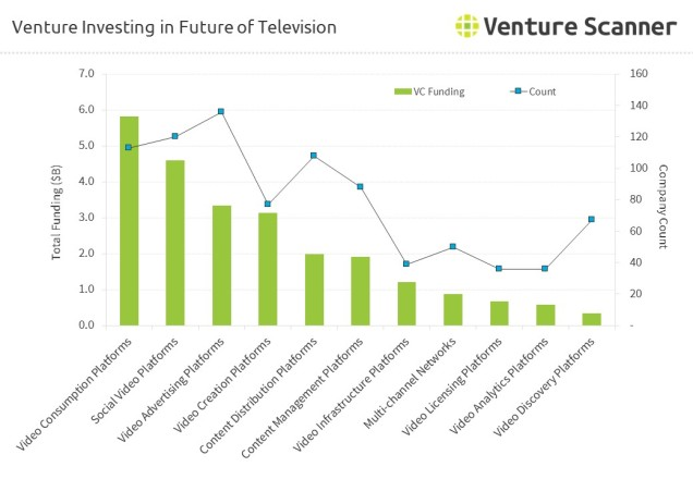 Venture Investing in Future of Television