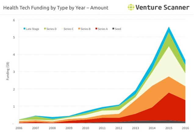 Health Tech VC Funding by Type - Amount