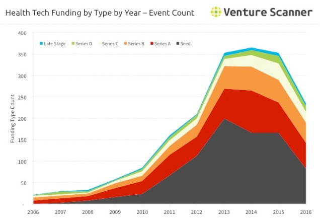 Health Tech VC Funding by Type  - Count