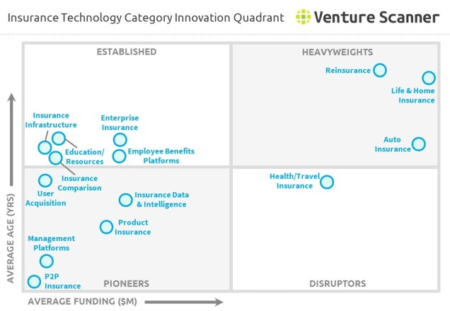 Insurance Technology Category Innovation Quadrant
