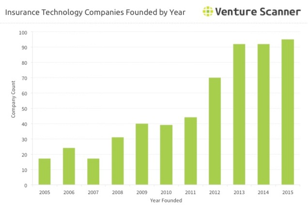 Insurance Technology Startups Founded by Year