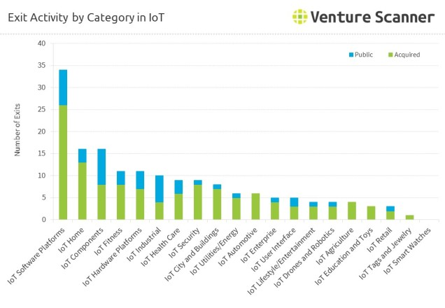 Internet of Things Exits by Category