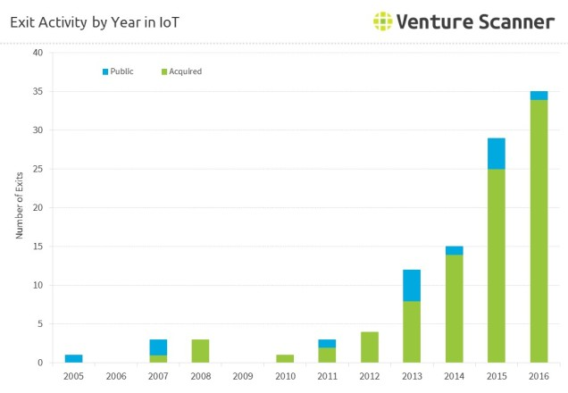 internet-of-things-exits-by-year