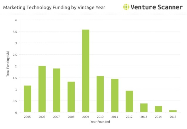 Marketing Technology Funding by Vintage Year.jpg