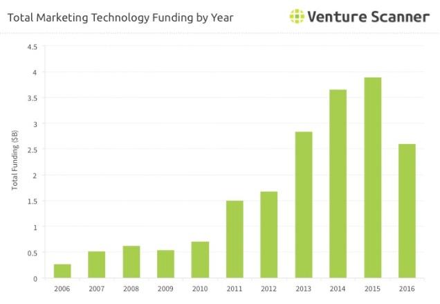 Marketing Technology Funding Over Time.jpg