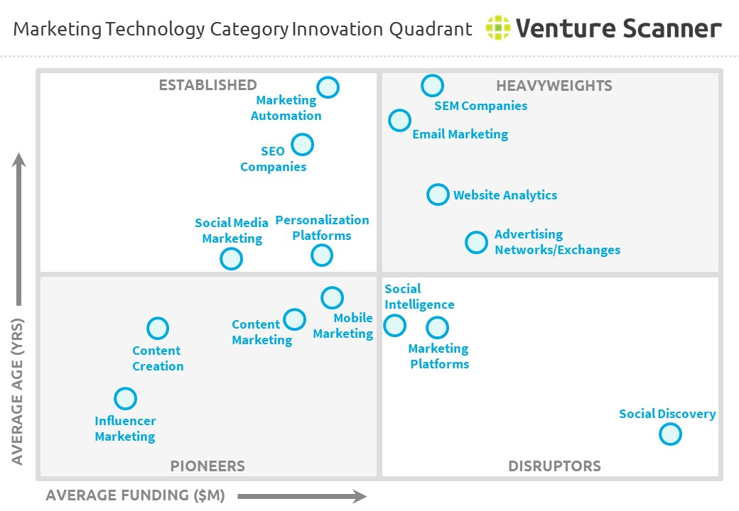 Marketing technology category innovation quadrant q4 marketing technology category innovation quadrant ccuart Images