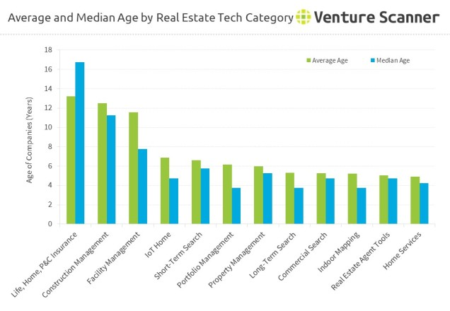 Average and Median Age by Real Estate Technology Category