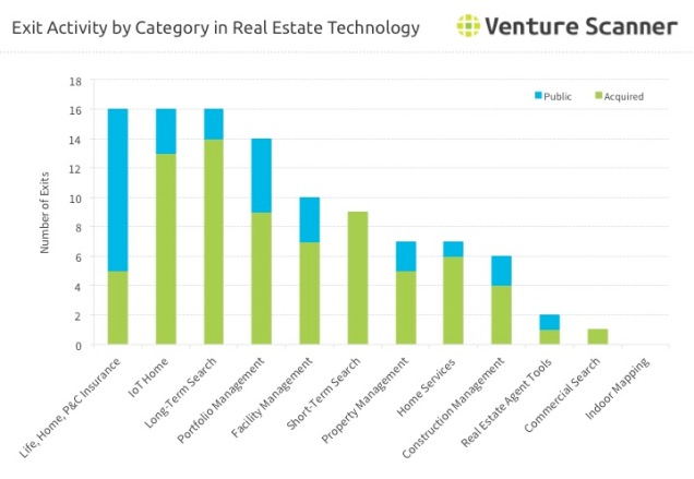 Real Estate Technology Exit Activity by Category