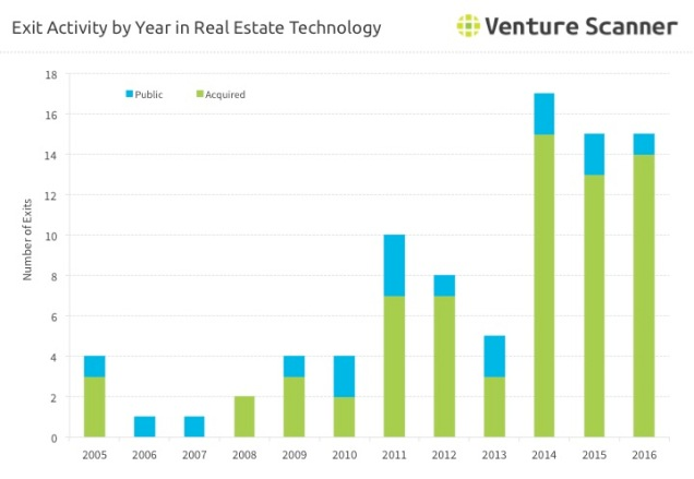 Real Estate Technology Exit Activity by Year