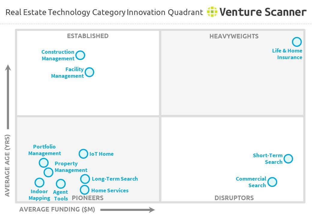 Real Estate Technology : Real estate technology category innovation quadrant q