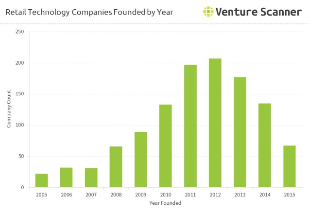 retail-technology-founded-by-year