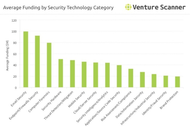 Security Technology Average Funding by Category