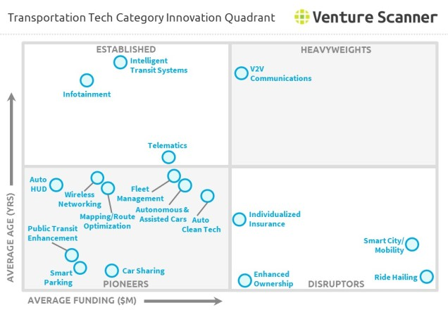 Transportation Technology Category Innovation Quadrant