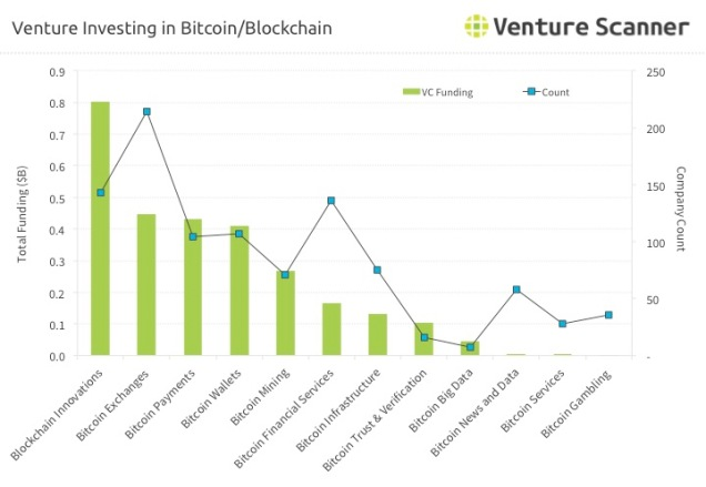 Venture Investing in Blockchain